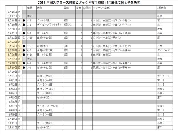 戸田スワローズ勝敗&ざっくり投手成績(5/16-5/29)と予想先発