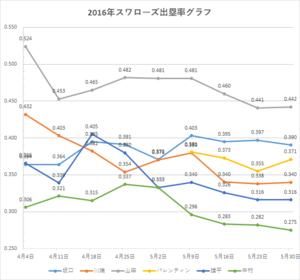 スワローズ出塁率グラフ(~2016年5/30)