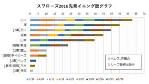 2016年スワローズ先発イニング数グラフ(~05/30)