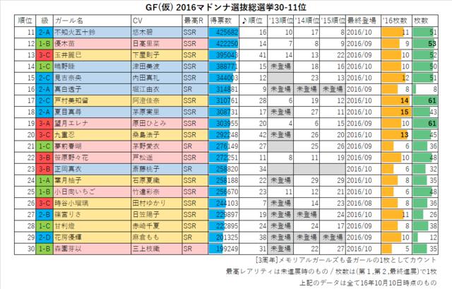 GF(仮) 2016マドンナ選抜総選挙30-11位