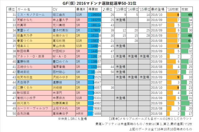 GF(仮) 2016マドンナ選抜総選挙50-31位
