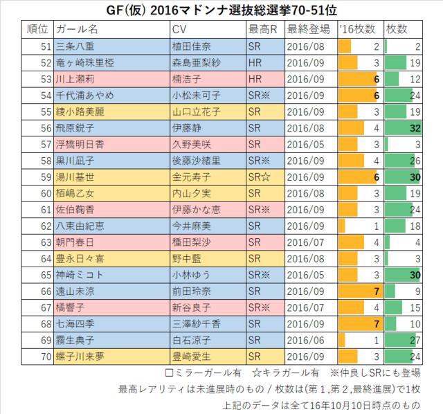 GF(仮) 2016マドンナ選抜総選挙70-51位
