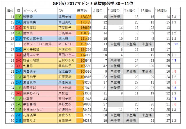 GF(仮) 2017マドンナ選抜総選挙30-11位
