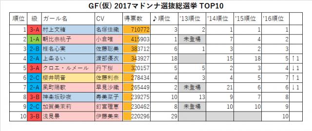 GF(仮) 2017マドンナ選抜総選挙TOP10