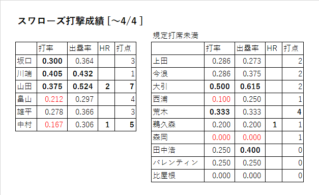 スワローズ打撃成績(2016年4/4まで)