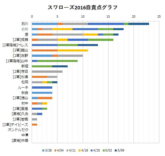 2016年スワローズ投手陣自責点グラフ(~05/09)