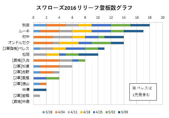 2016年スワローズ リリーフ陣登板数グラフ(~05/09)