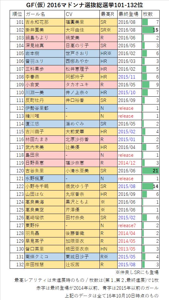 GF(仮) 2016マドンナ選抜総選挙132-101位