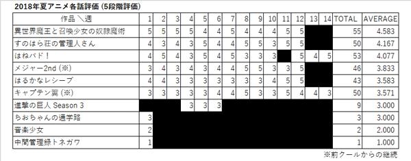 2018年夏アニメ各話評価