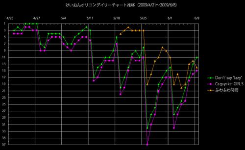 アニソンオリコンデイリー推移グラフ(2009/6/8)