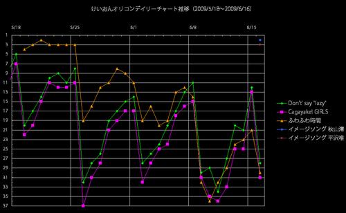 けいおんオリコンデイリー推移グラフ(2009/6/16)