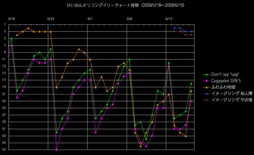 けいおんオリコンデイリー推移グラフ(2009/6/19)