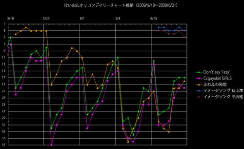 けいおんオリコンデイリー推移グラフ(2009/6/21)