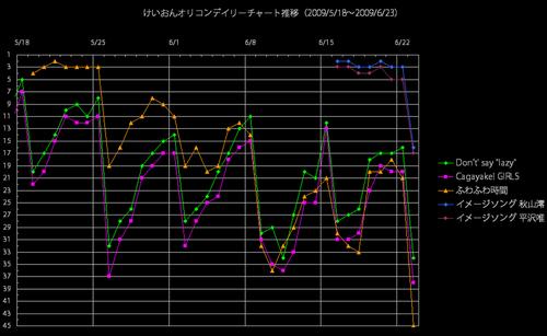 けいおんオリコンデイリー推移グラフ(2009/6/23)