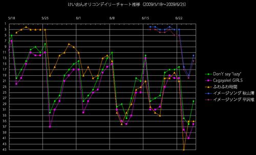 けいおんオリコンデイリー推移グラフ(2009/6/25)