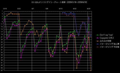けいおんオリコンデイリー推移グラフ(2009/6/30)