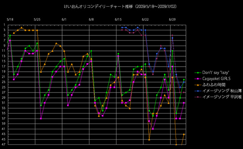 けいおんオリコンデイリー推移グラフ(2009/7/2)