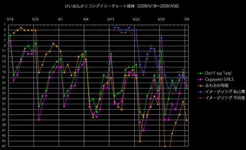 けいおんオリコンデイリー推移グラフ(2009/7/6)