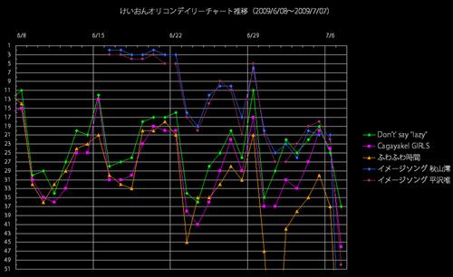 けいおんオリコンデイリー推移グラフ(2009/7/7)