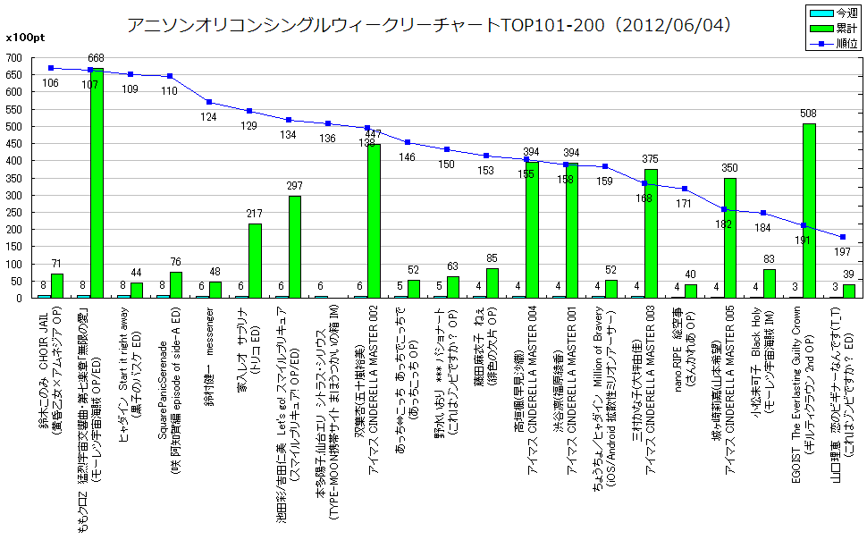 http://www.daimonzi.com/img/w-s-graph120604-101-200.png
