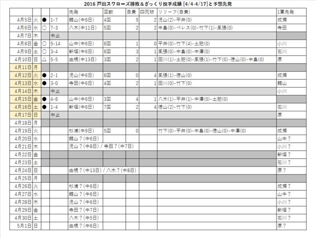 戸田スワローズ勝敗&ざっくり投手成績(4/4-4/17)と予想先発