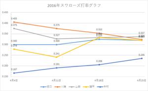 スワローズ打率グラフ(~2016年4/25)