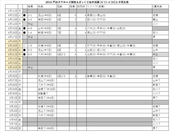 戸田スワローズ勝敗&ざっくり投手成績(4/11-4/24)と予想先発