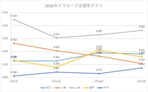 スワローズ出塁率グラフ(~2016年4/25)