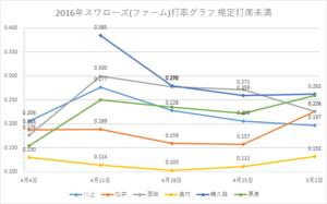 戸田スワローズ打率グラフ2(2016年5/02時点)