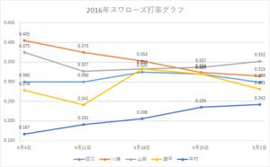 スワローズ打率グラフ(~2016年5/02)