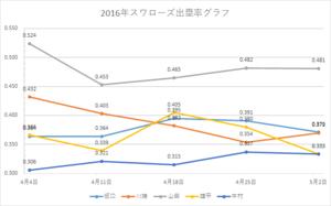 スワローズ出塁率グラフ(~2016年5/02)