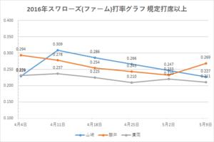 戸田スワローズ打率グラフ1(2016年5/09時点)