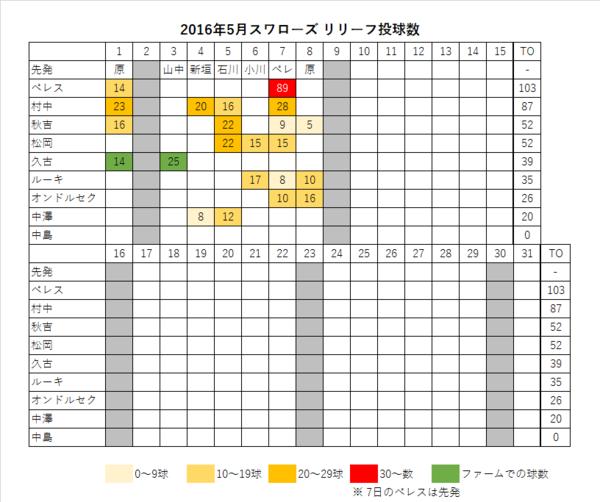 2016年スワローズ リリーフ投球数 表(~05/09)