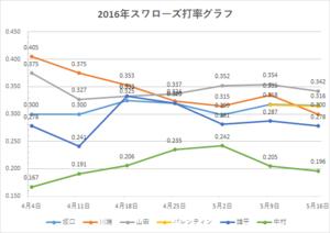 スワローズ打率グラフ(~2016年5/16)