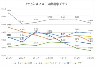 スワローズ出塁率グラフ(~2016年5/16)