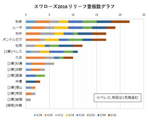 2016年スワローズ リリーフ陣登板数グラフ(~05/16)