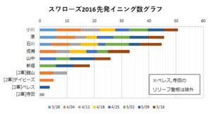 2016年スワローズ先発イニング数グラフ(~05/16)