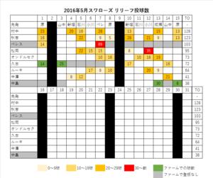 2016年スワローズ リリーフ投球数 表(~05/16)
