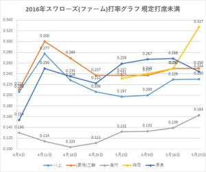 戸田スワローズ打率グラフ2(2016年5/23時点)