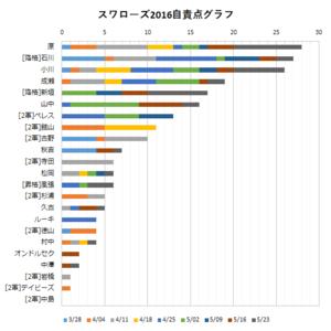 2016年スワローズ投手陣自責点グラフ(~05/23)