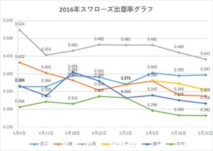 スワローズ出塁率グラフ(~2016年5/23)