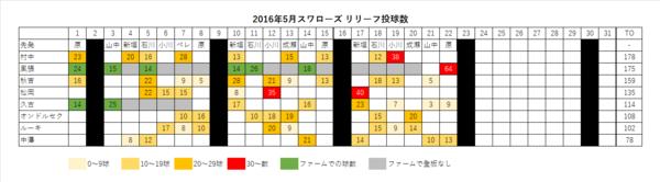 2016年スワローズ リリーフ投球数 表(~05/23)