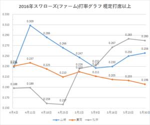 戸田スワローズ打率グラフ1(2016年5/30時点)