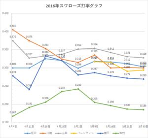 スワローズ打率グラフ(~2016年5/30)