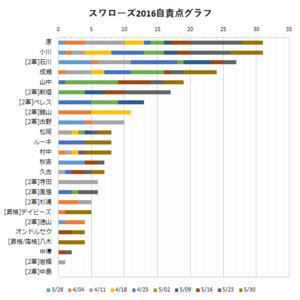 2016年スワローズ投手陣自責点グラフ(~05/30)