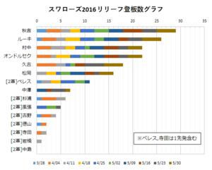 2016年スワローズ リリーフ陣登板数グラフ(~05/30)