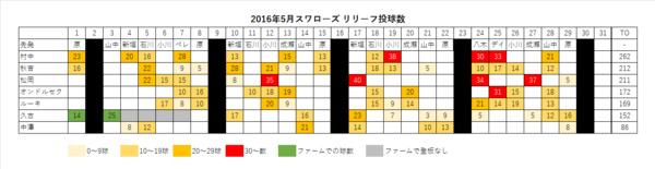2016年スワローズ リリーフ投球数 表(~05/30)