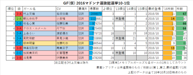 GF(仮) 2016マドンナ選抜総選挙TOP10