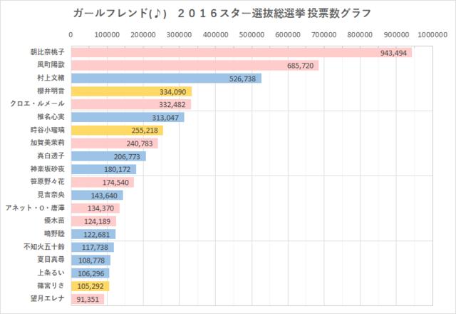 GF(♪) 2016スター選抜総選挙TOP20グラフ