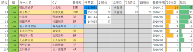 ガールフレンド(仮)2016年マドンナ選抜総選挙1年A組